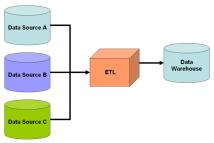 Informatica ETL
